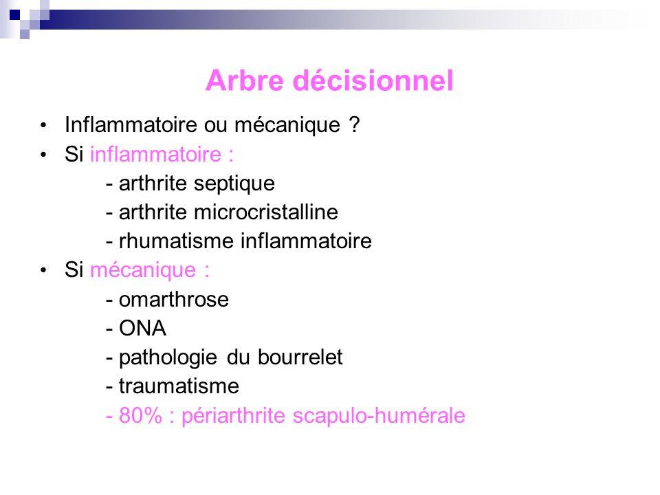 Arbre décisionnel Inflammatoire ou mécanique Si inflammatoire :