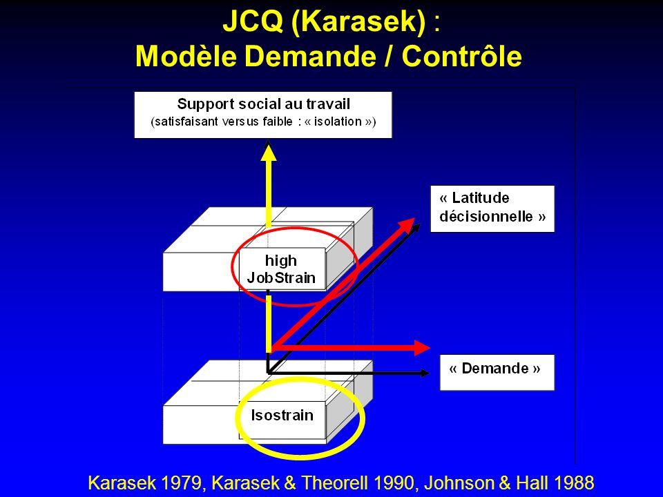 JCQ (Karasek) : Modèle Demande / Contrôle