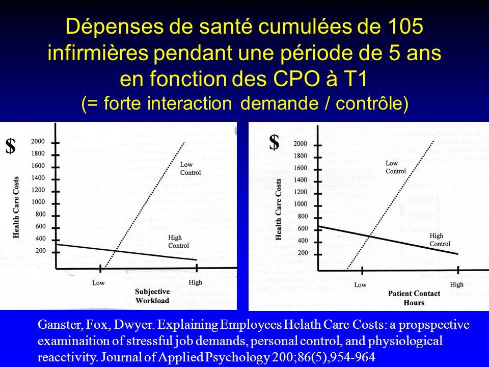 Dépenses de santé cumulées de 105 infirmières pendant une période de 5 ans en fonction des CPO à T1 (= forte interaction demande / contrôle)
