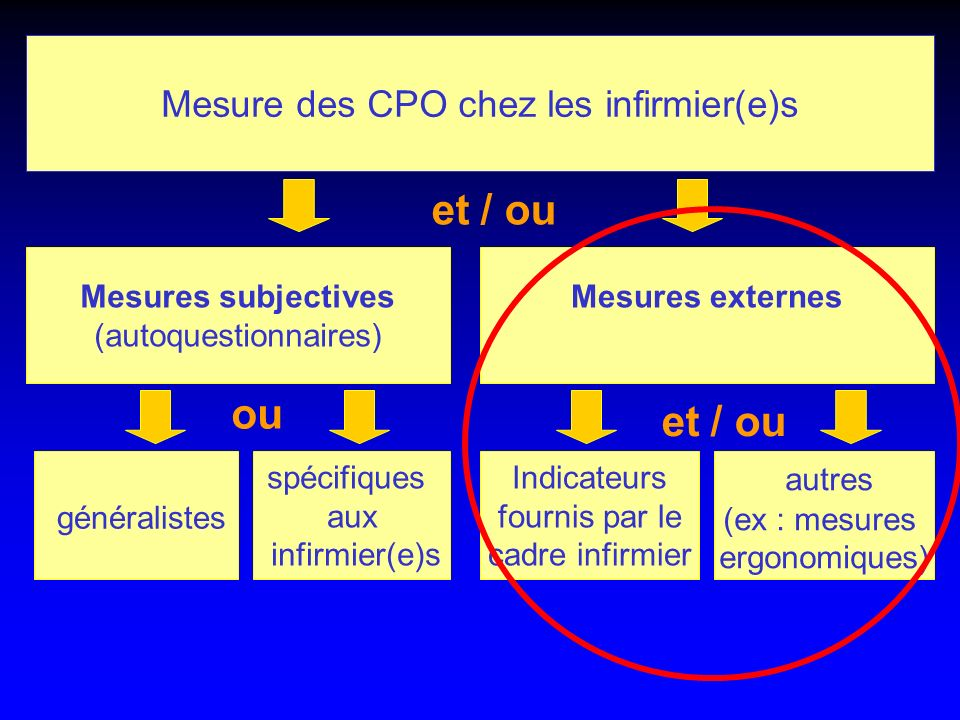 et / ou ou et / ou Mesure des CPO chez les infirmier(e)s autres
