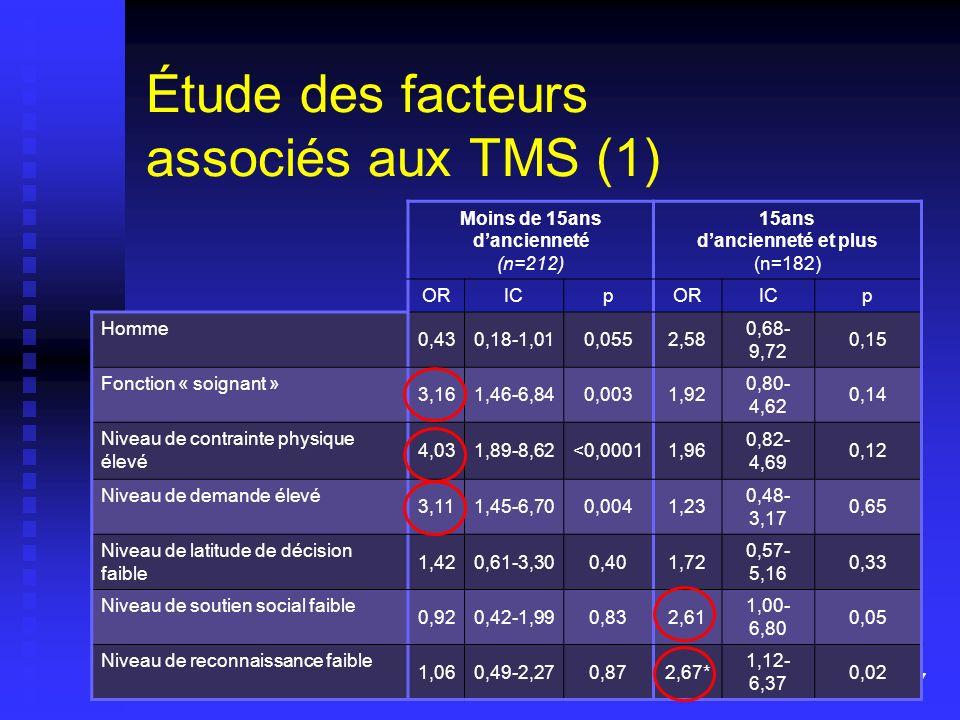 Étude des facteurs associés aux TMS (1)