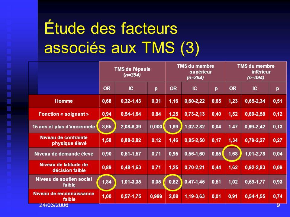 Étude des facteurs associés aux TMS (3)