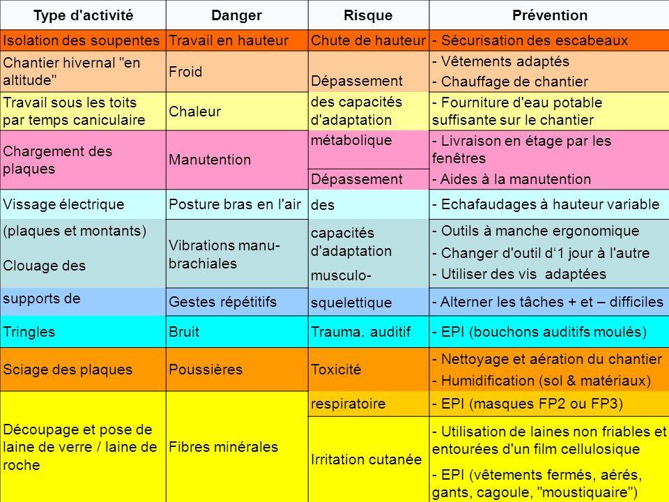Type d activité Danger Risque Prévention