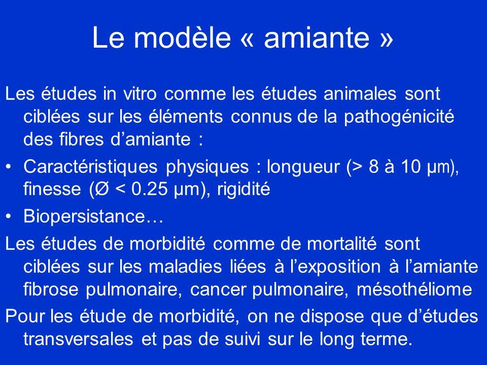 Le modèle « amiante » Les études in vitro comme les études animales sont ciblées sur les éléments connus de la pathogénicité des fibres d'amiante :