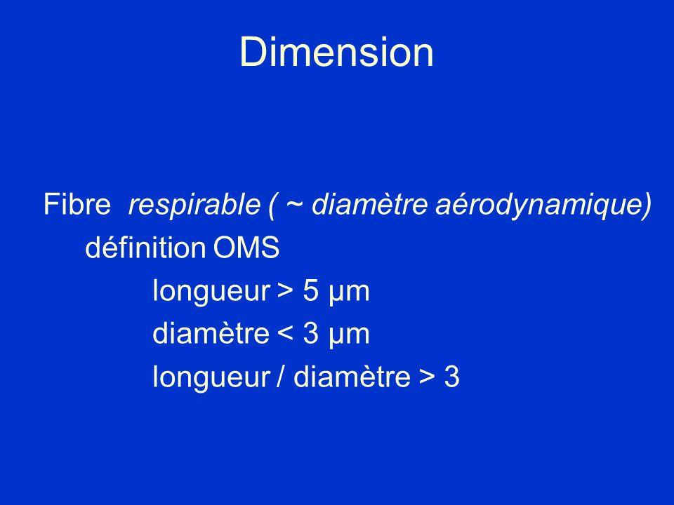 Dimension Fibre respirable ( ~ diamètre aérodynamique) définition OMS