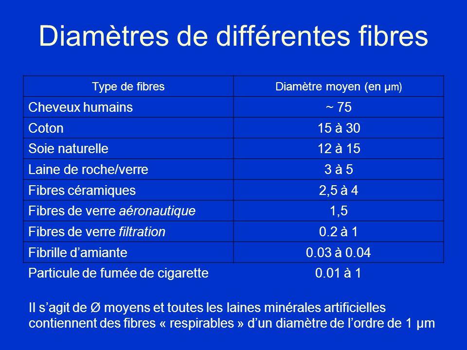 Diamètres de différentes fibres