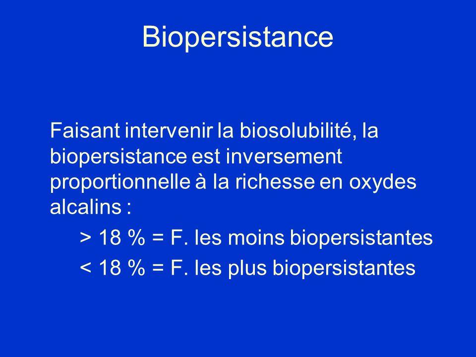 Biopersistance Faisant intervenir la biosolubilité, la biopersistance est inversement proportionnelle à la richesse en oxydes alcalins :