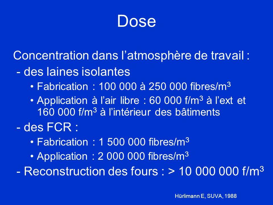 Dose - des laines isolantes - des FCR :