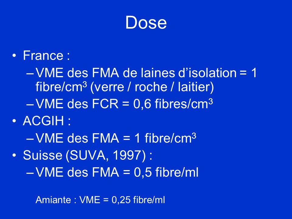 Dose France : VME des FMA de laines d'isolation = 1 fibre/cm3 (verre / roche / laitier) VME des FCR = 0,6 fibres/cm3.
