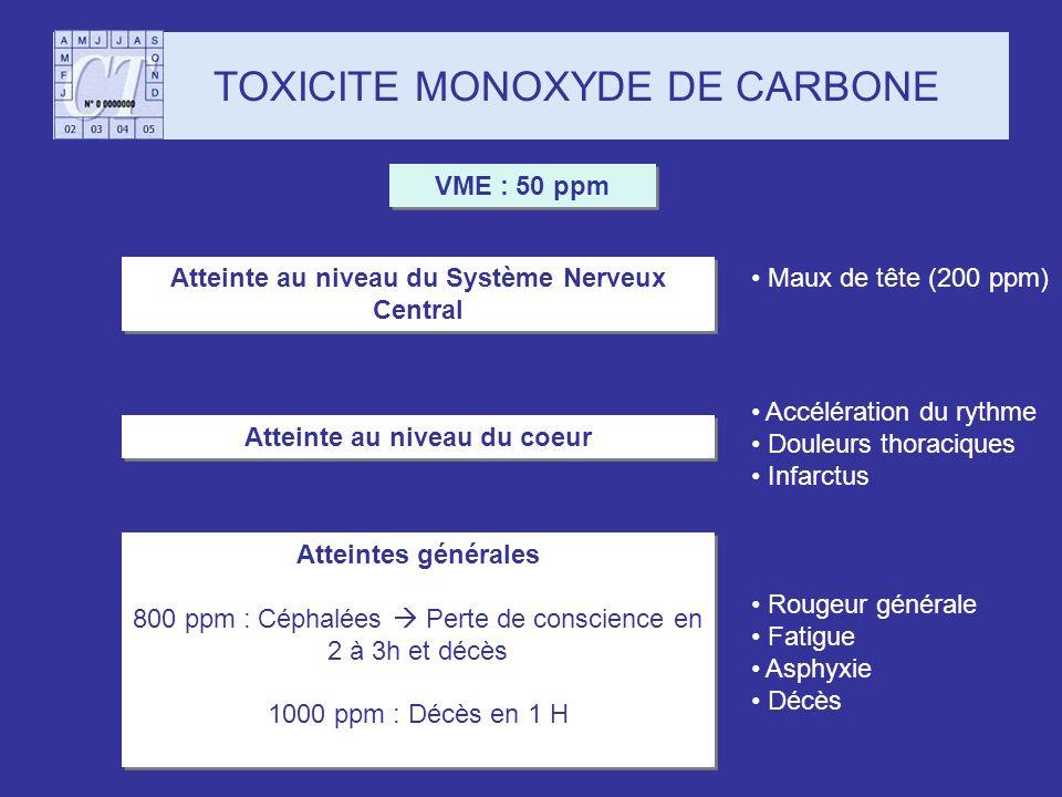 TOXICITE MONOXYDE DE CARBONE
