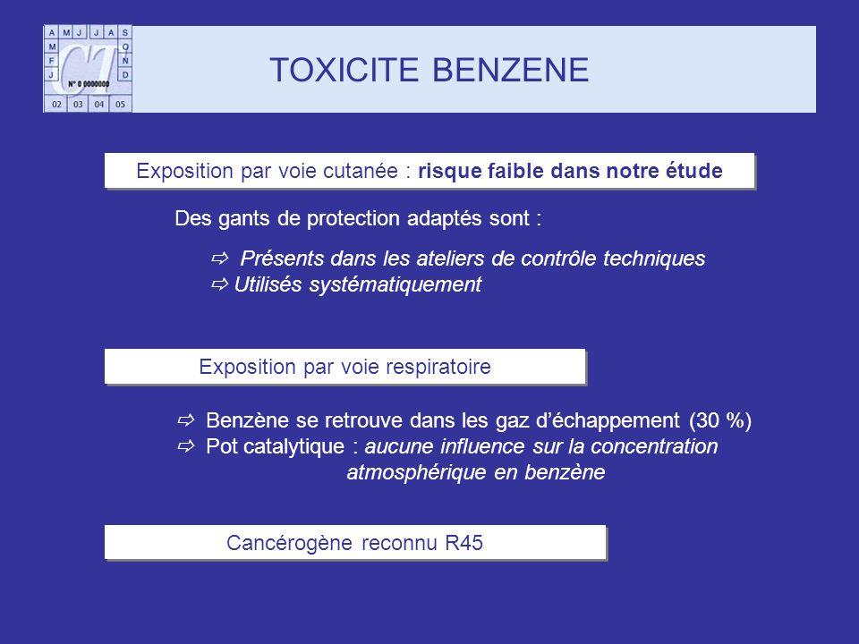 TOXICITE BENZENE Exposition par voie cutanée : risque faible dans notre étude. Des gants de protection adaptés sont :