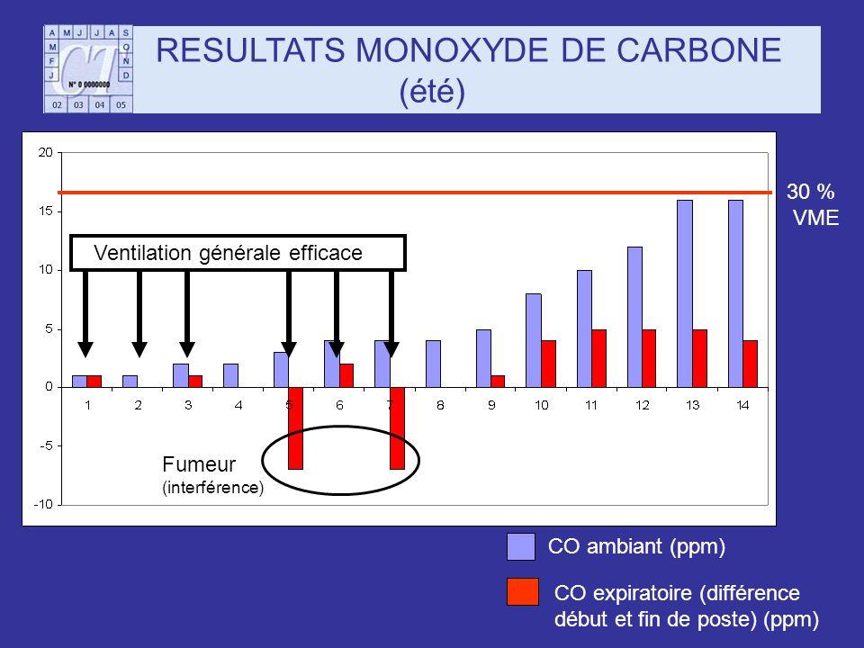 RESULTATS MONOXYDE DE CARBONE (été)