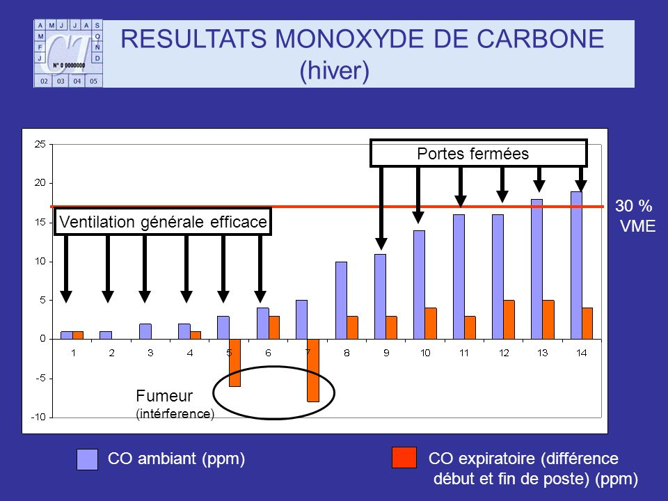 RESULTATS MONOXYDE DE CARBONE (hiver)
