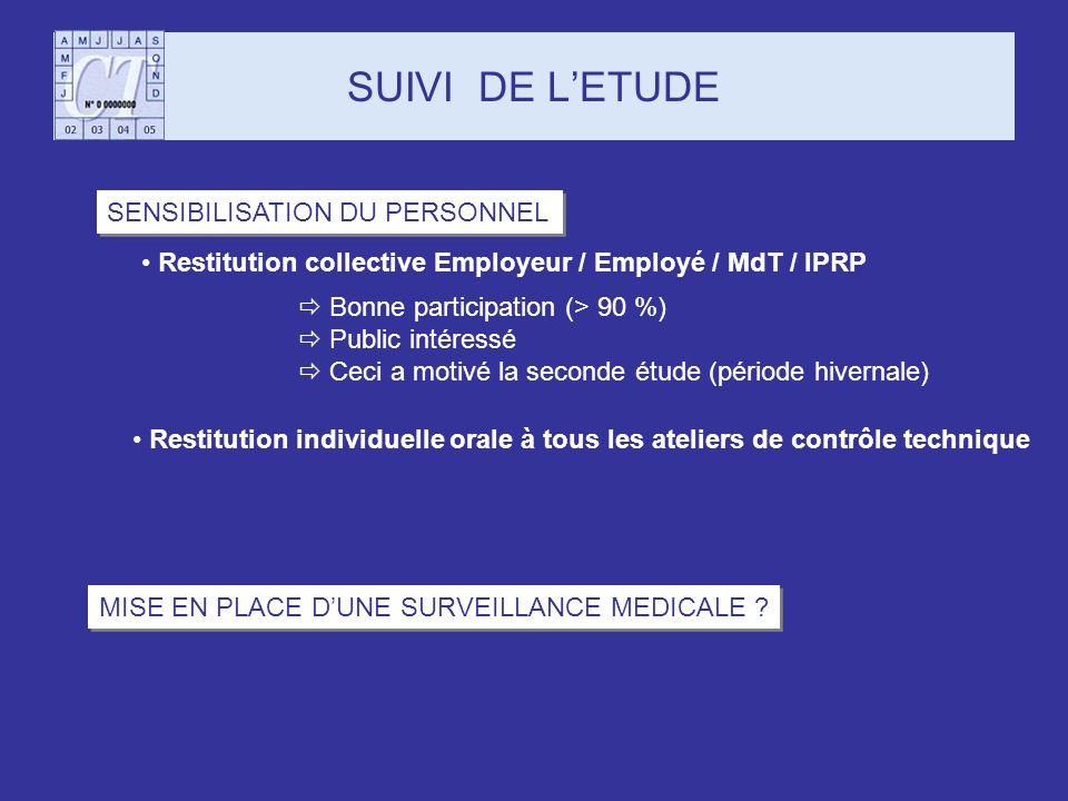 SUIVI DE L'ETUDE SENSIBILISATION DU PERSONNEL