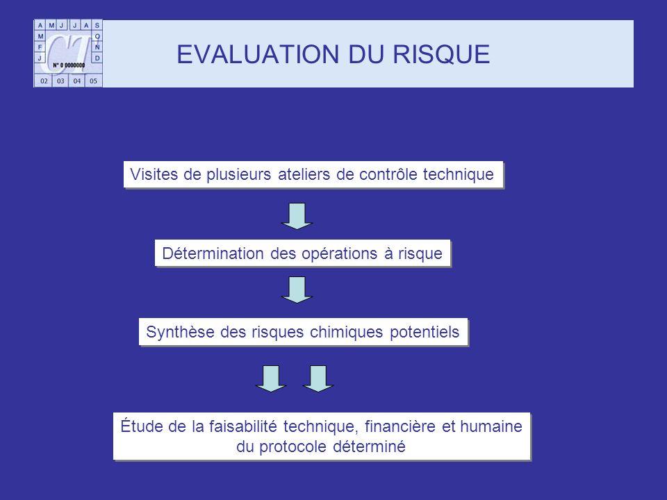 EVALUATION DU RISQUE Visites de plusieurs ateliers de contrôle technique. Détermination des opérations à risque.