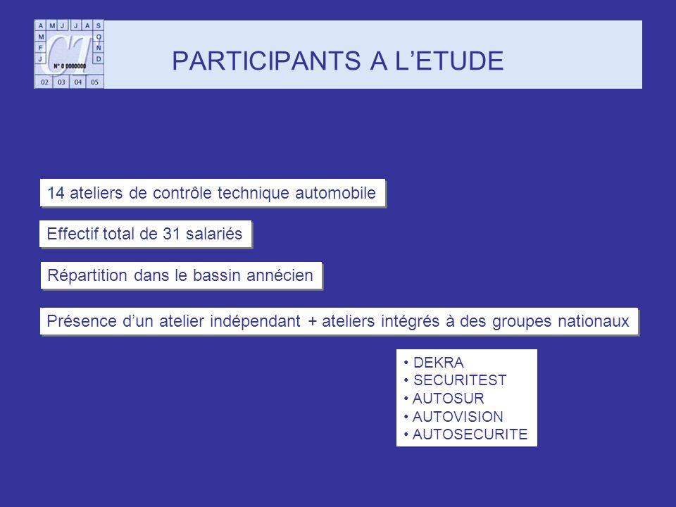 PARTICIPANTS A L'ETUDE