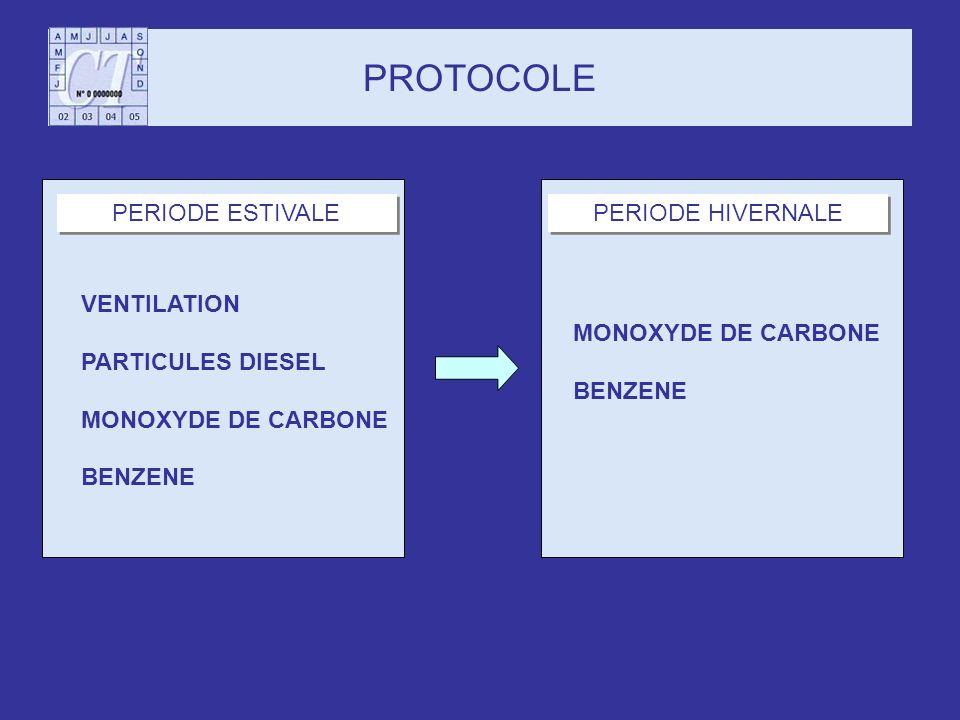 PROTOCOLE VENTILATION PARTICULES DIESEL MONOXYDE DE CARBONE BENZENE