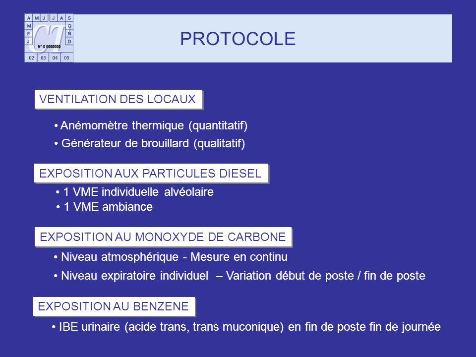 PROTOCOLE VENTILATION DES LOCAUX Anémomètre thermique (quantitatif)