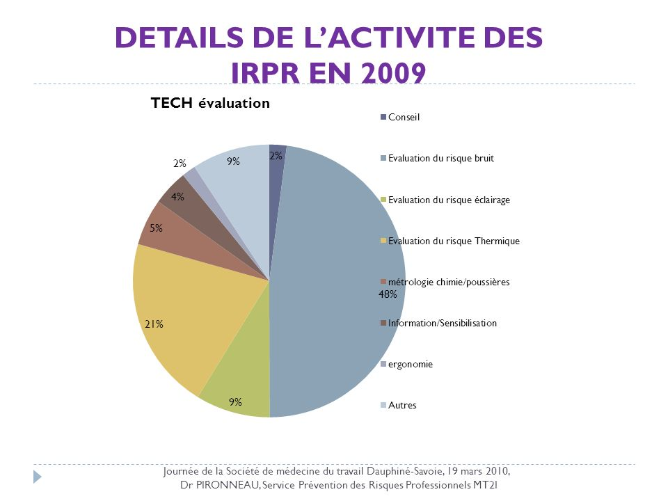 DETAILS DE L'ACTIVITE DES IRPR EN 2009
