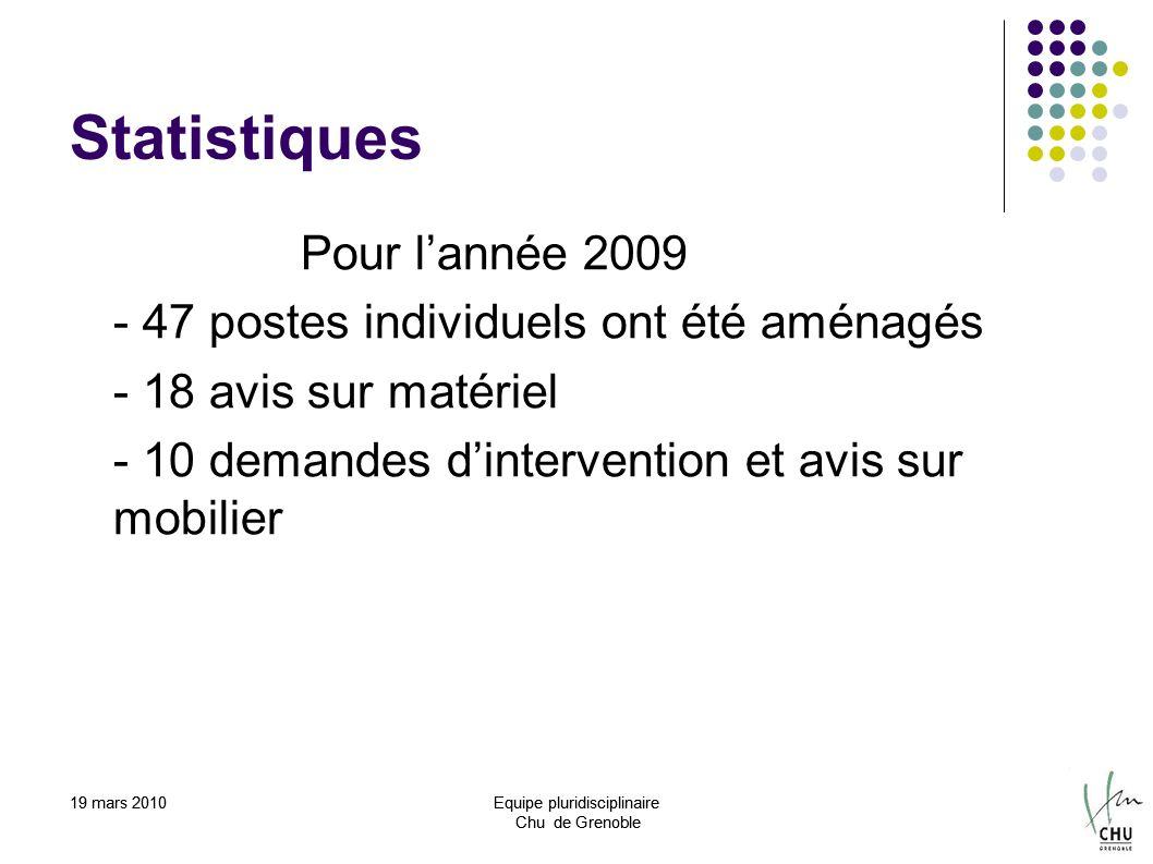 Statistiques Pour l'année 2009