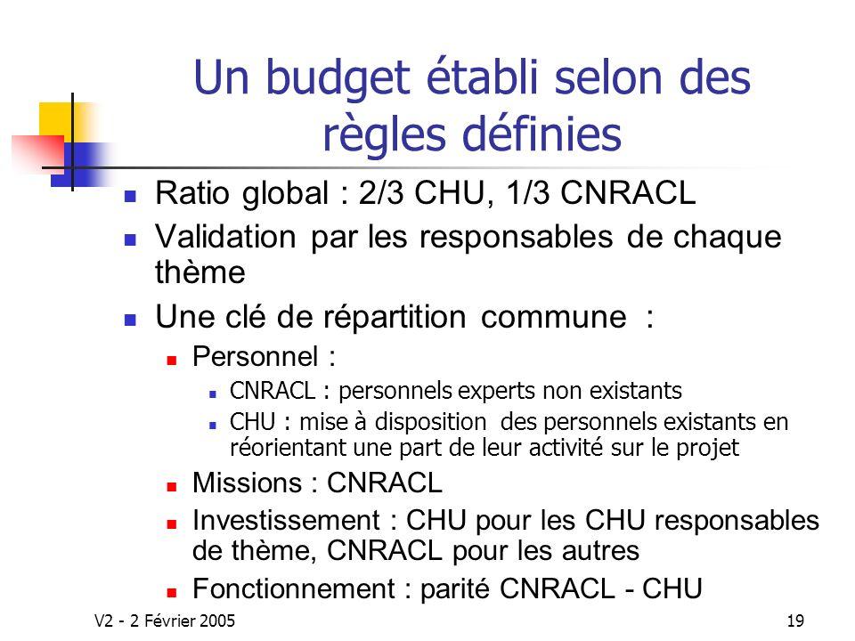 Un budget établi selon des règles définies