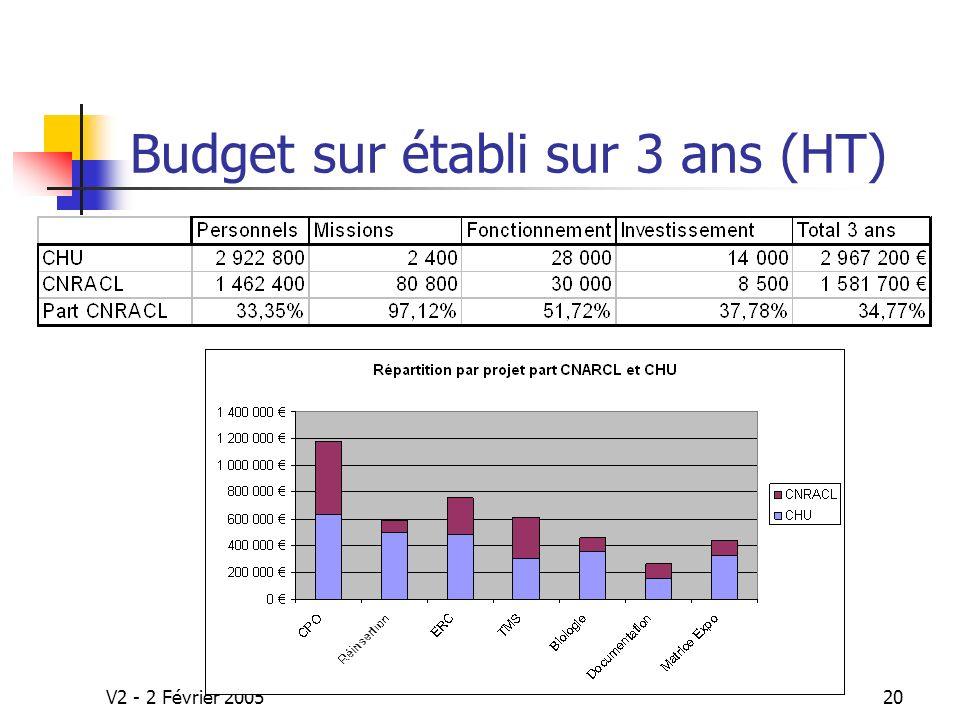 Budget sur établi sur 3 ans (HT)