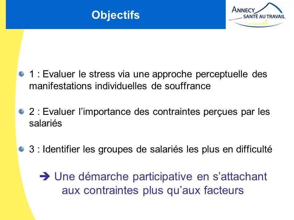 Objectifs1 : Evaluer le stress via une approche perceptuelle des manifestations individuelles de souffrance.