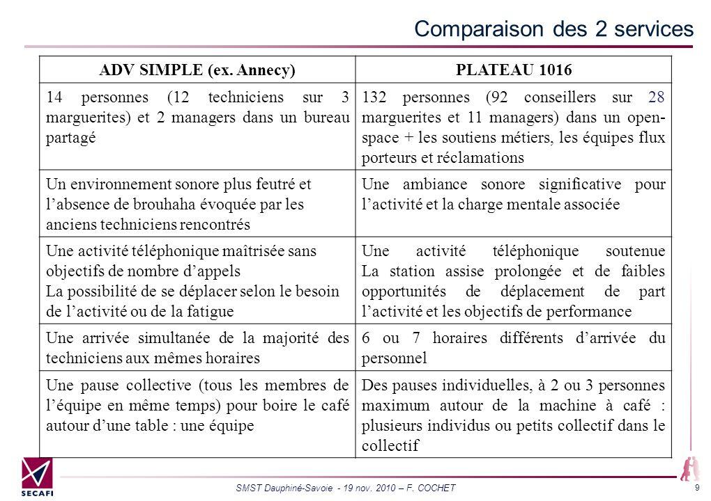 Comparaison des 2 services