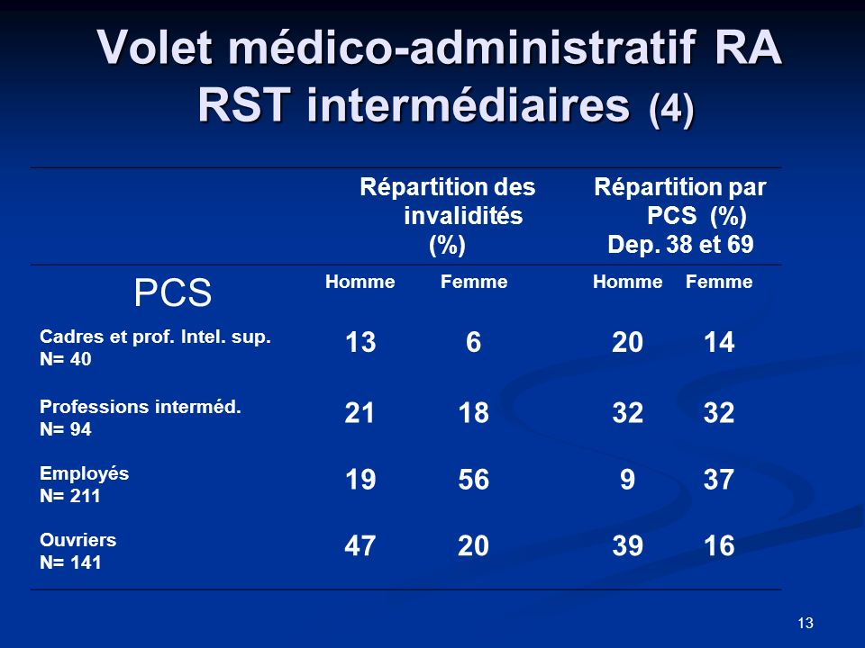 Volet médico-administratif RA RST intermédiaires (4)