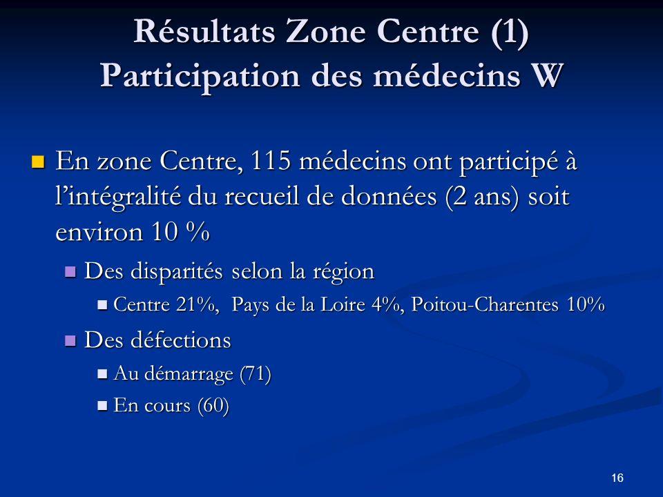 Résultats Zone Centre (1) Participation des médecins W