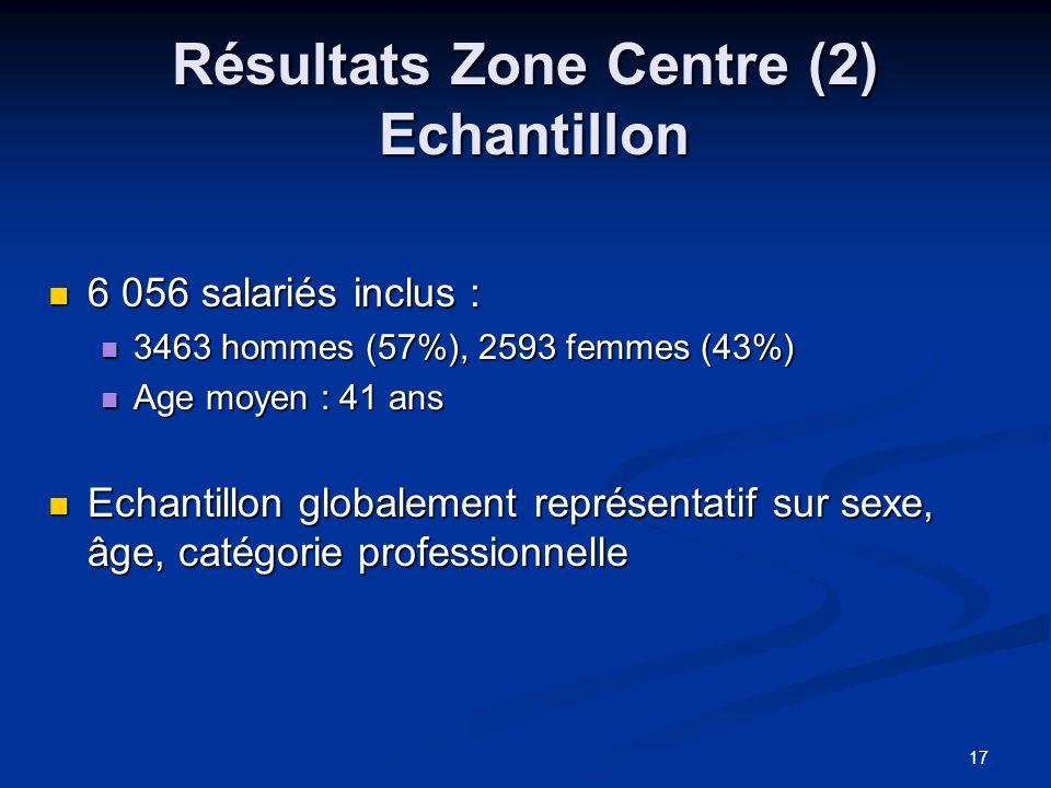 Résultats Zone Centre (2) Echantillon