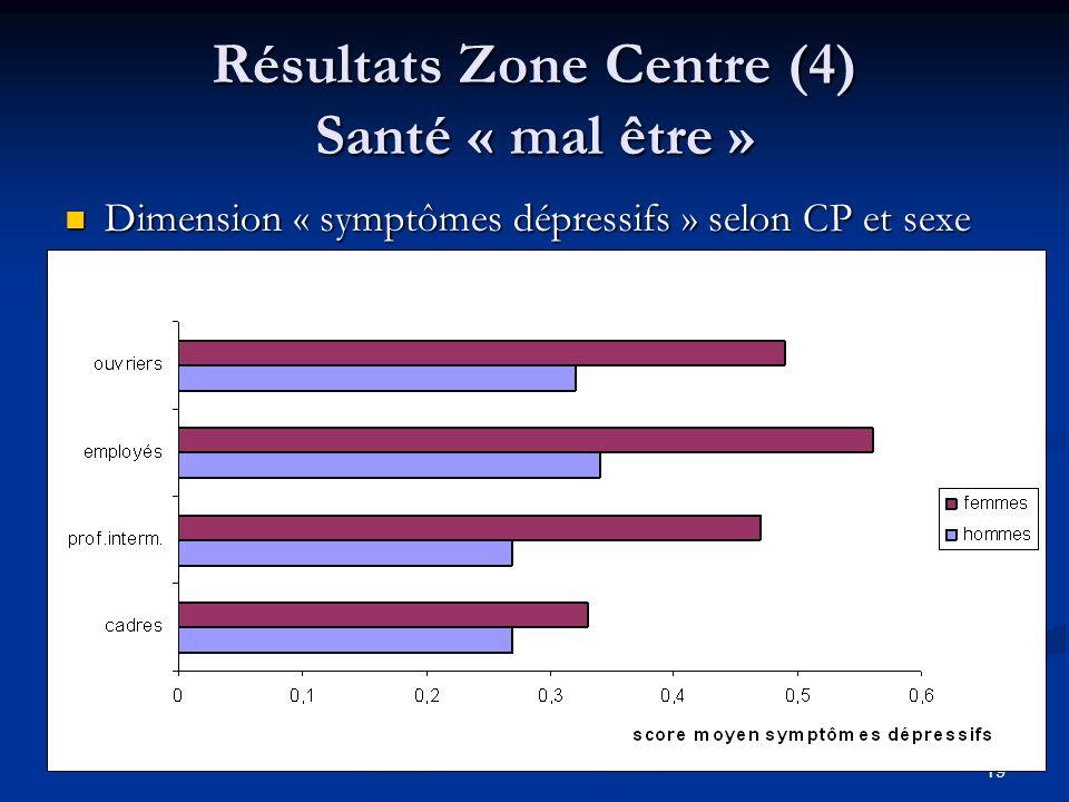 Résultats Zone Centre (4) Santé « mal être »