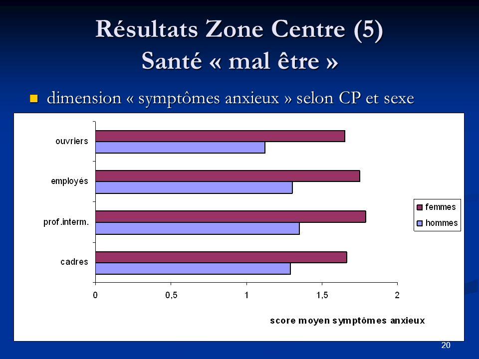 Résultats Zone Centre (5) Santé « mal être »