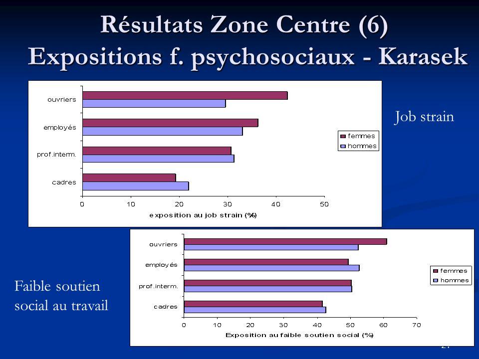 Résultats Zone Centre (6) Expositions f. psychosociaux - Karasek