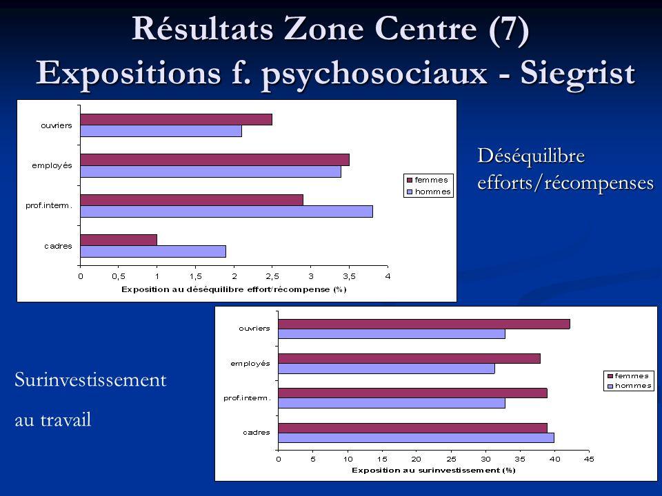 Résultats Zone Centre (7) Expositions f. psychosociaux - Siegrist