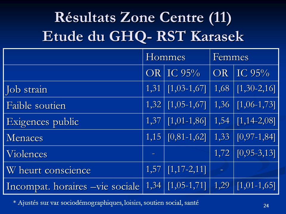 Résultats Zone Centre (11) Etude du GHQ- RST Karasek