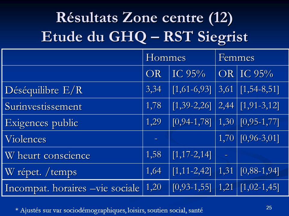Résultats Zone centre (12) Etude du GHQ – RST Siegrist