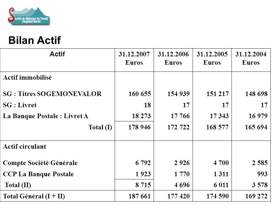 Bilan Actif Actif 31.12.2007 Euros 31.12.2006 31.12.2005 31.12.2004