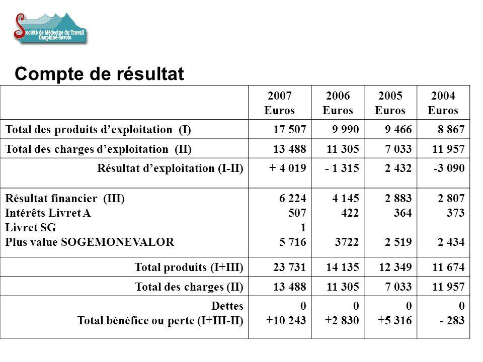 Compte de résultat 2007 Euros 2006 2005 2004