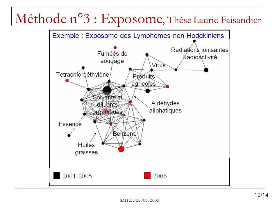 Méthode n°3 : Exposome, Thèse Laurie Faisandier