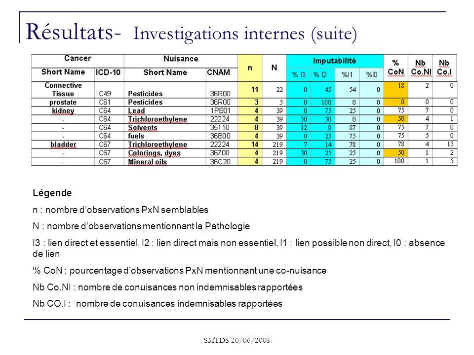 Résultats- Investigations internes (suite)