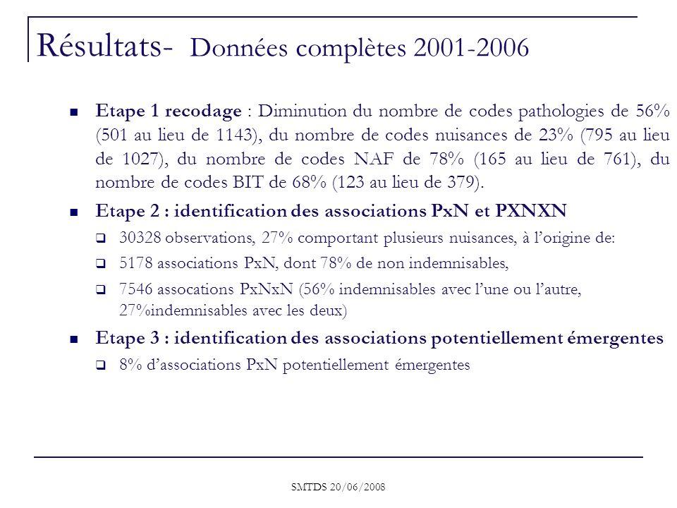 Résultats- Données complètes 2001-2006