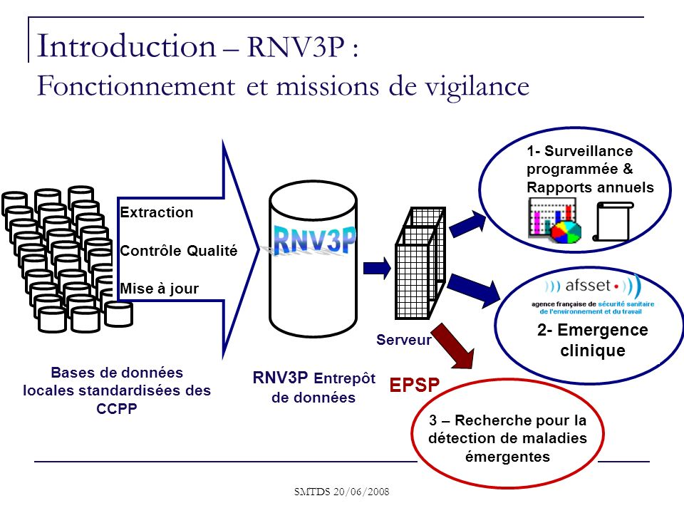 Introduction – RNV3P : Fonctionnement et missions de vigilance EPSP