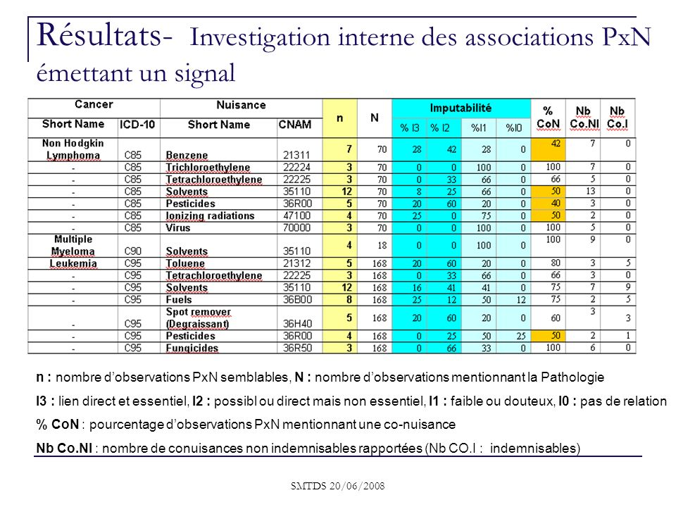 Résultats- Investigation interne des associations PxN émettant un signal