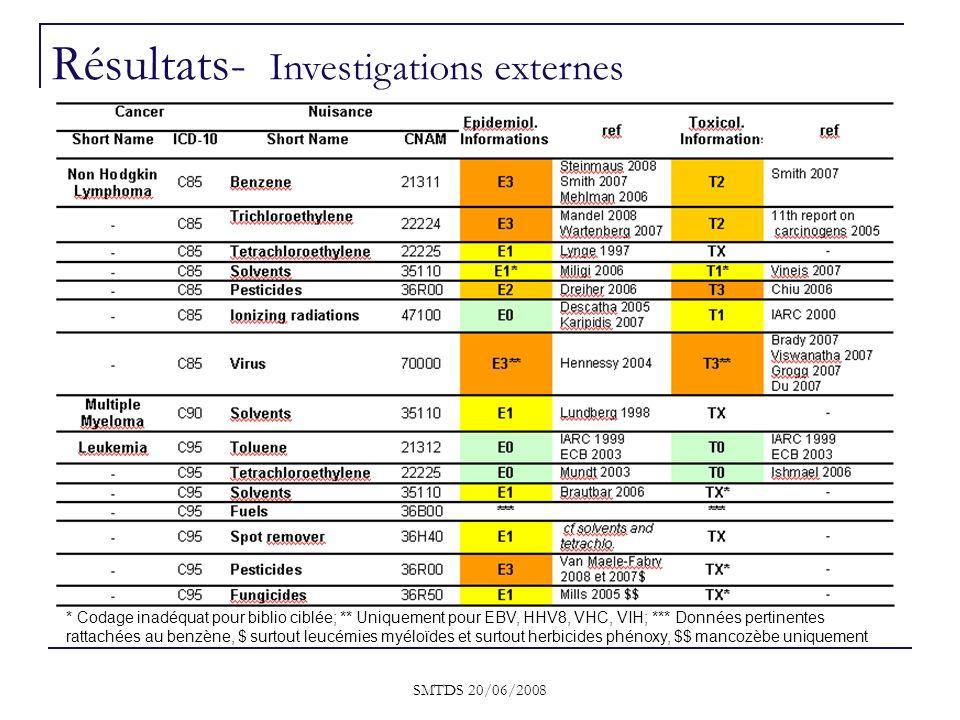 Résultats- Investigations externes