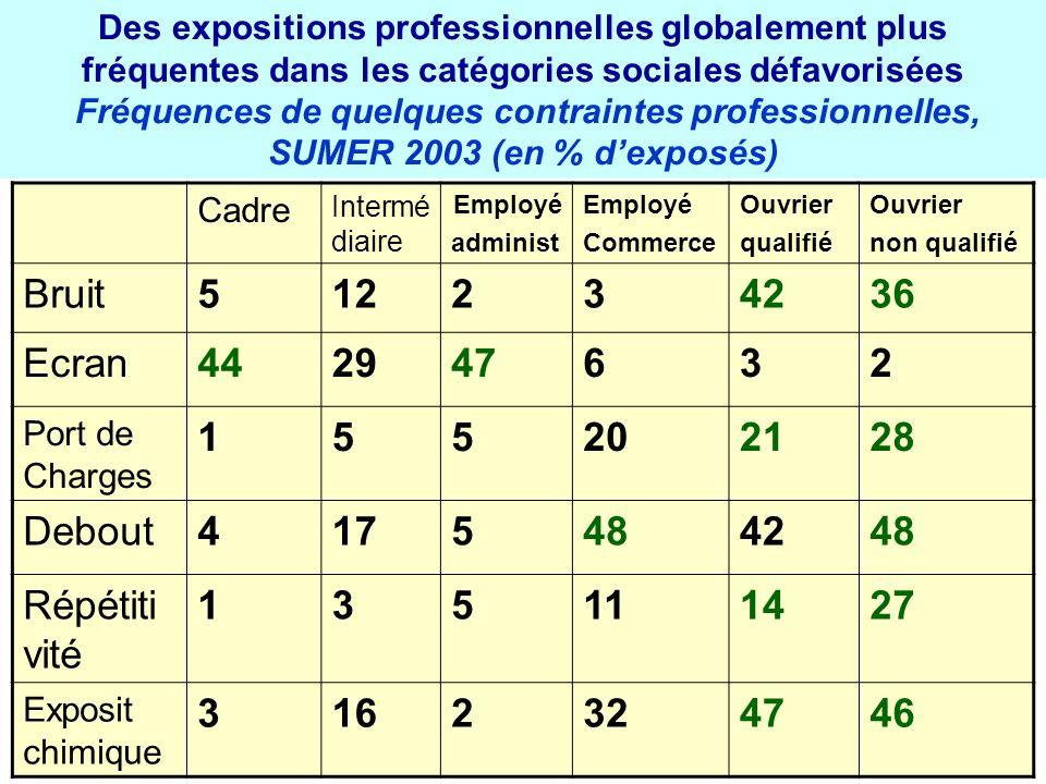 Des expositions professionnelles globalement plus fréquentes dans les catégories sociales défavorisées Fréquences de quelques contraintes professionnelles, SUMER 2003 (en % d'exposés)