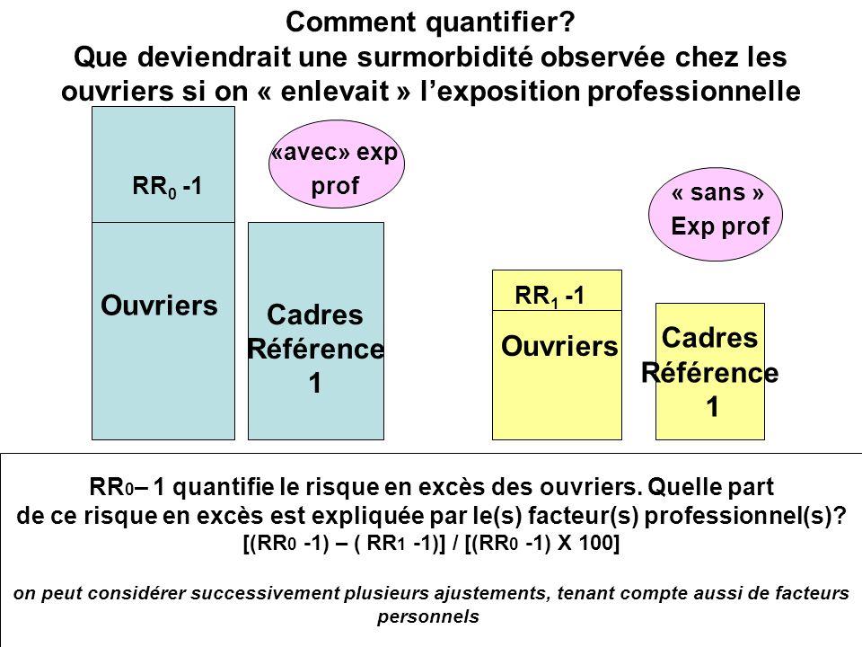 RR0– 1 quantifie le risque en excès des ouvriers. Quelle part