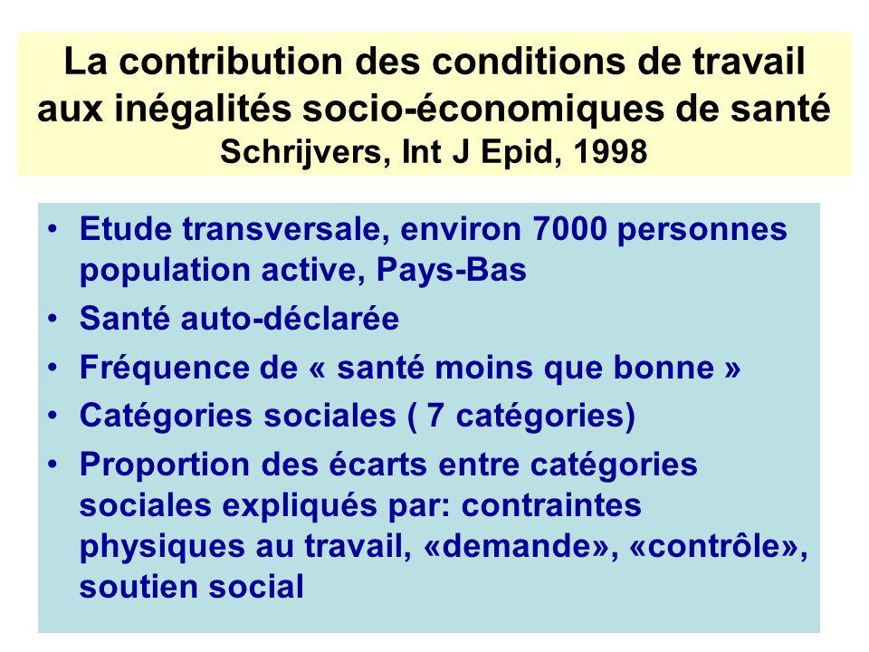 La contribution des conditions de travail aux inégalités socio-économiques de santé Schrijvers, Int J Epid, 1998