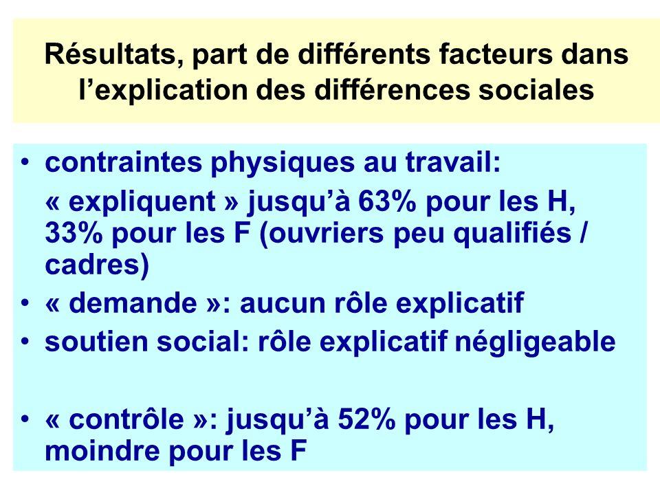 Résultats, part de différents facteurs dans l'explication des différences sociales