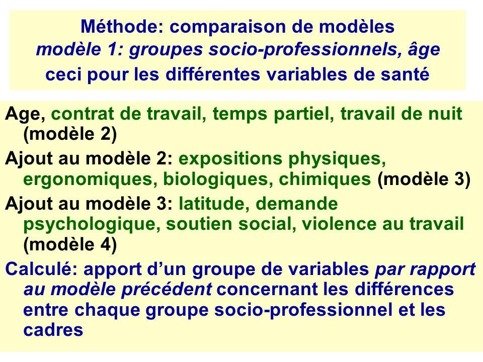 Méthode: comparaison de modèles modèle 1: groupes socio-professionnels, âge ceci pour les différentes variables de santé